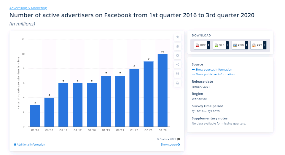 active advertisers on facebook