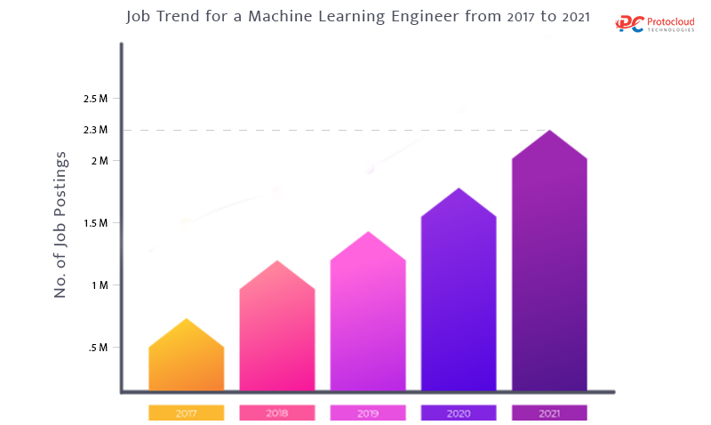 job-trends-of-machine-learning